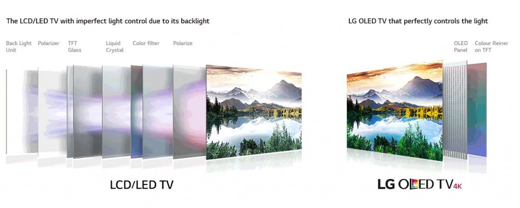 OLED TV - LED TV