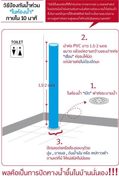 วิธีป้องกันน้ำท่วมในห้องน้ำ