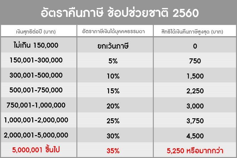 อัตราคืนภาษี ช้อปช่วยชาติ 2560